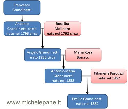 Albero genealogico dei Grandinetti
